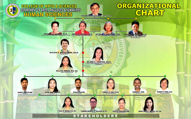 CAS Human Sciences Org Chart