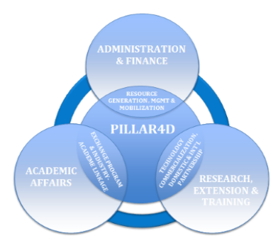 PILLAR4D-work-interface