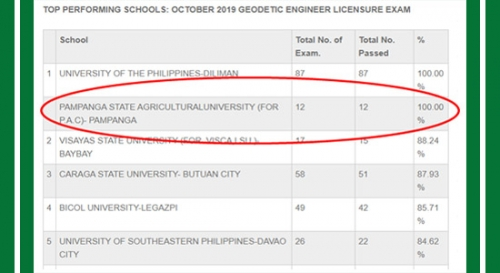 PSAU is top 1 in the 2019 G.E. licensure examination